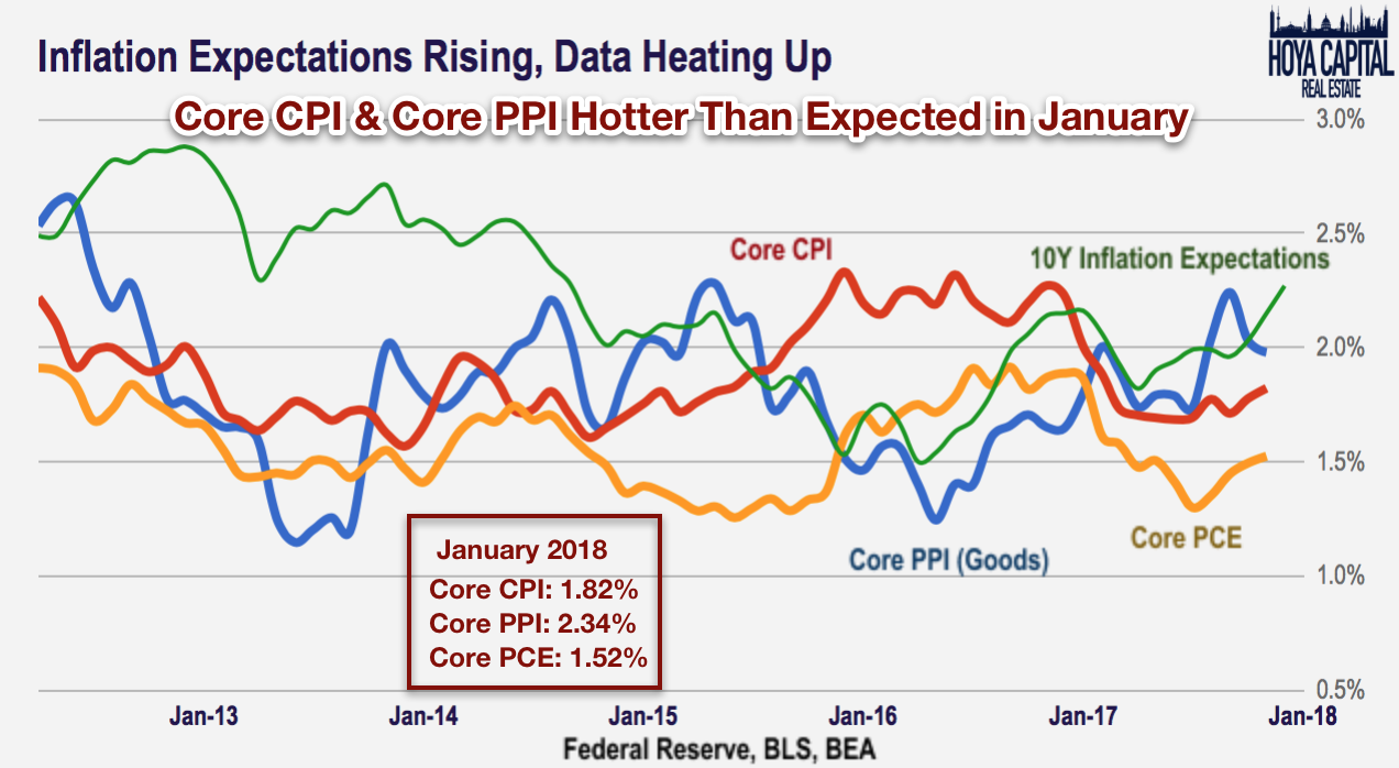 rising inflation Rising inflation and interest rates should benefit cyclical sectors, such as financials, relative to bond proxies, wrote kostin firms with low labor costs should be most insulated from accelerating wages.