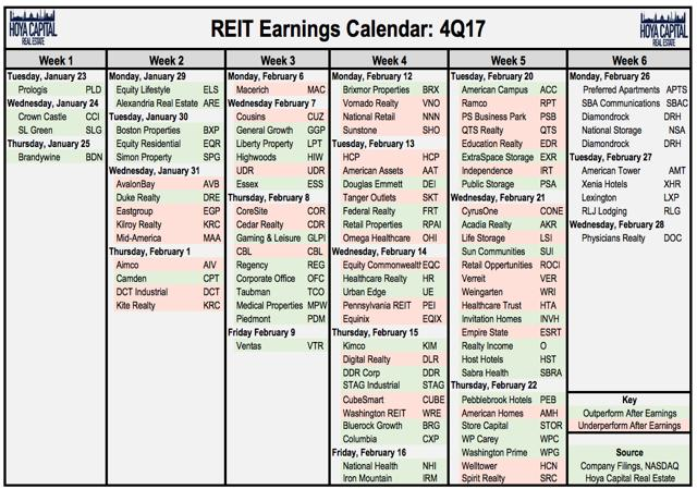 REIT earnings calander