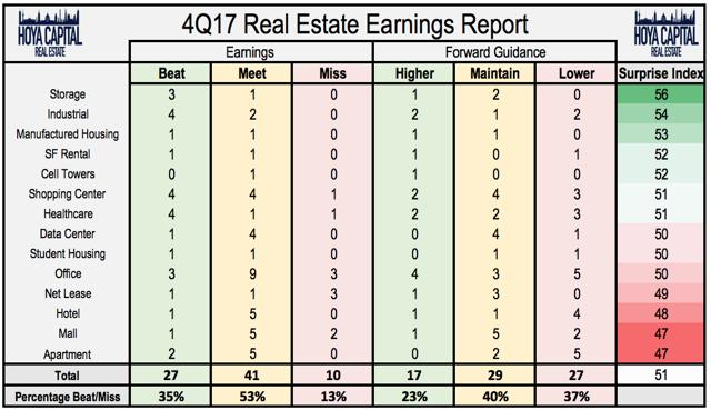 REIT earnings report
