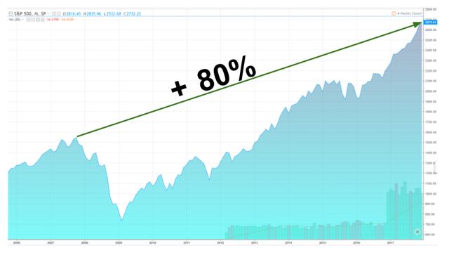 Performance of S&P 500