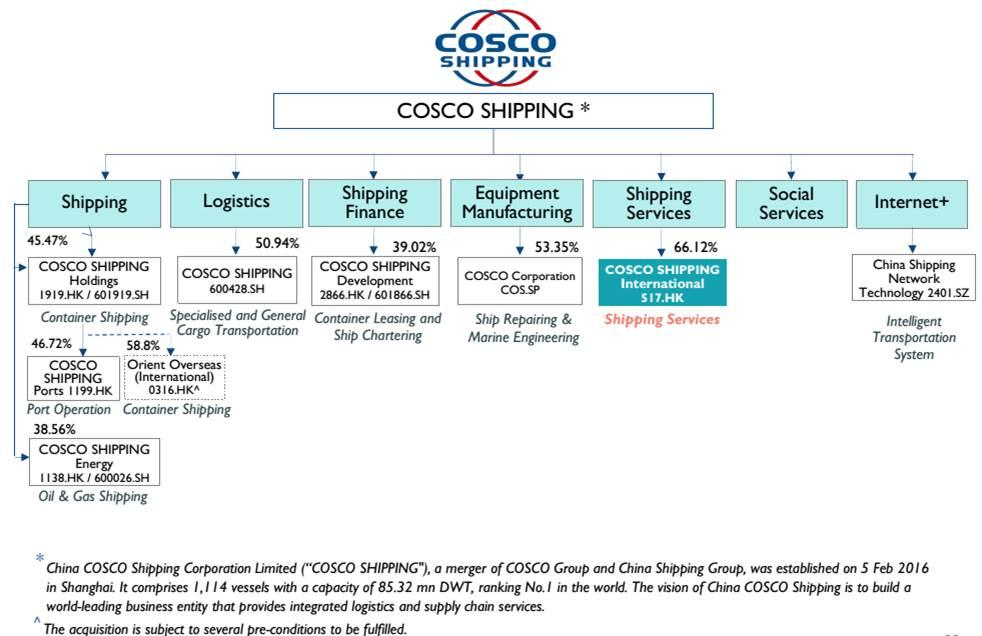 COSCO International: Get The Shipping Services Business For