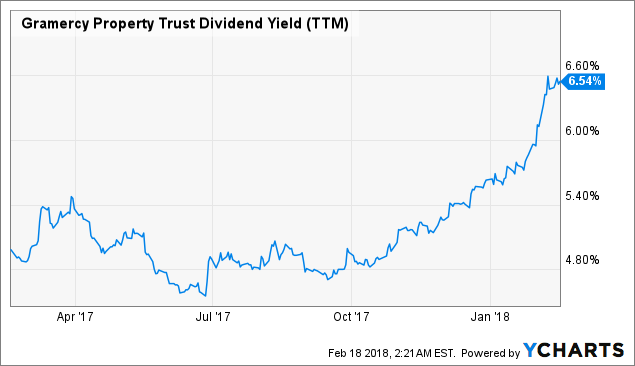 Gramercy Property Trust (GPT) EPS Estimated At $0.52