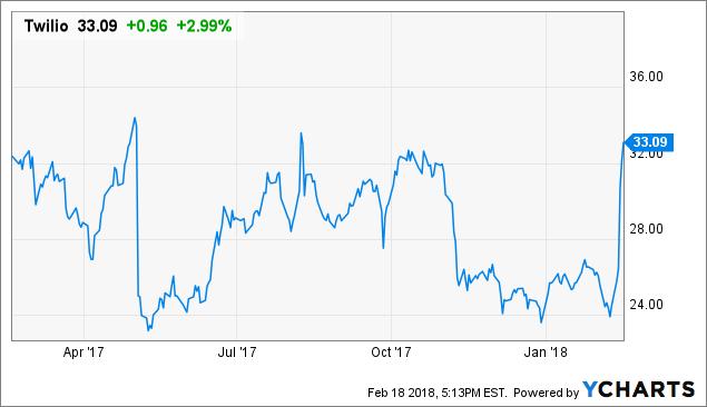 Twilio: Salesforce's Next Big Target?
