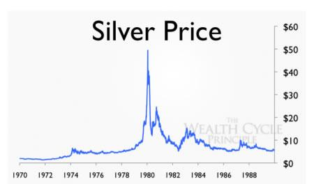 Metal Prices And Higher Interest Rates