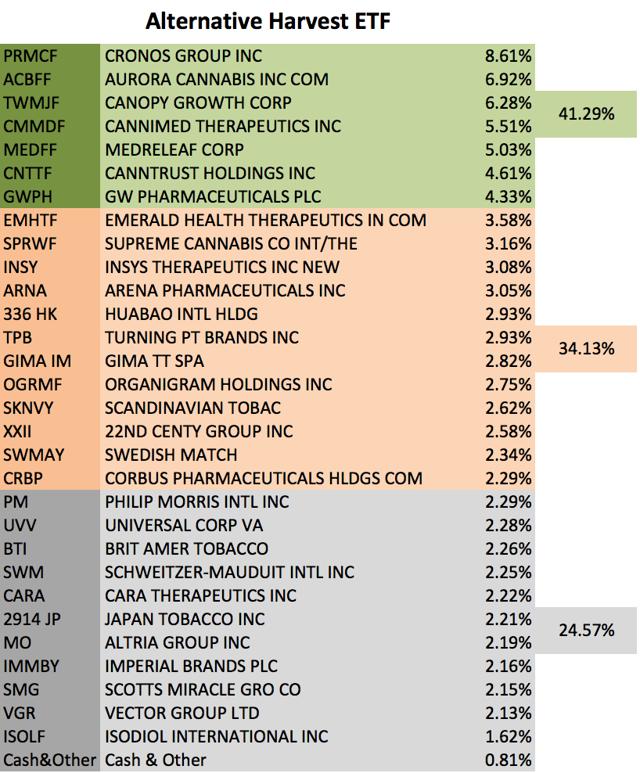 Alternative Harvest Marijuana Stock ETF