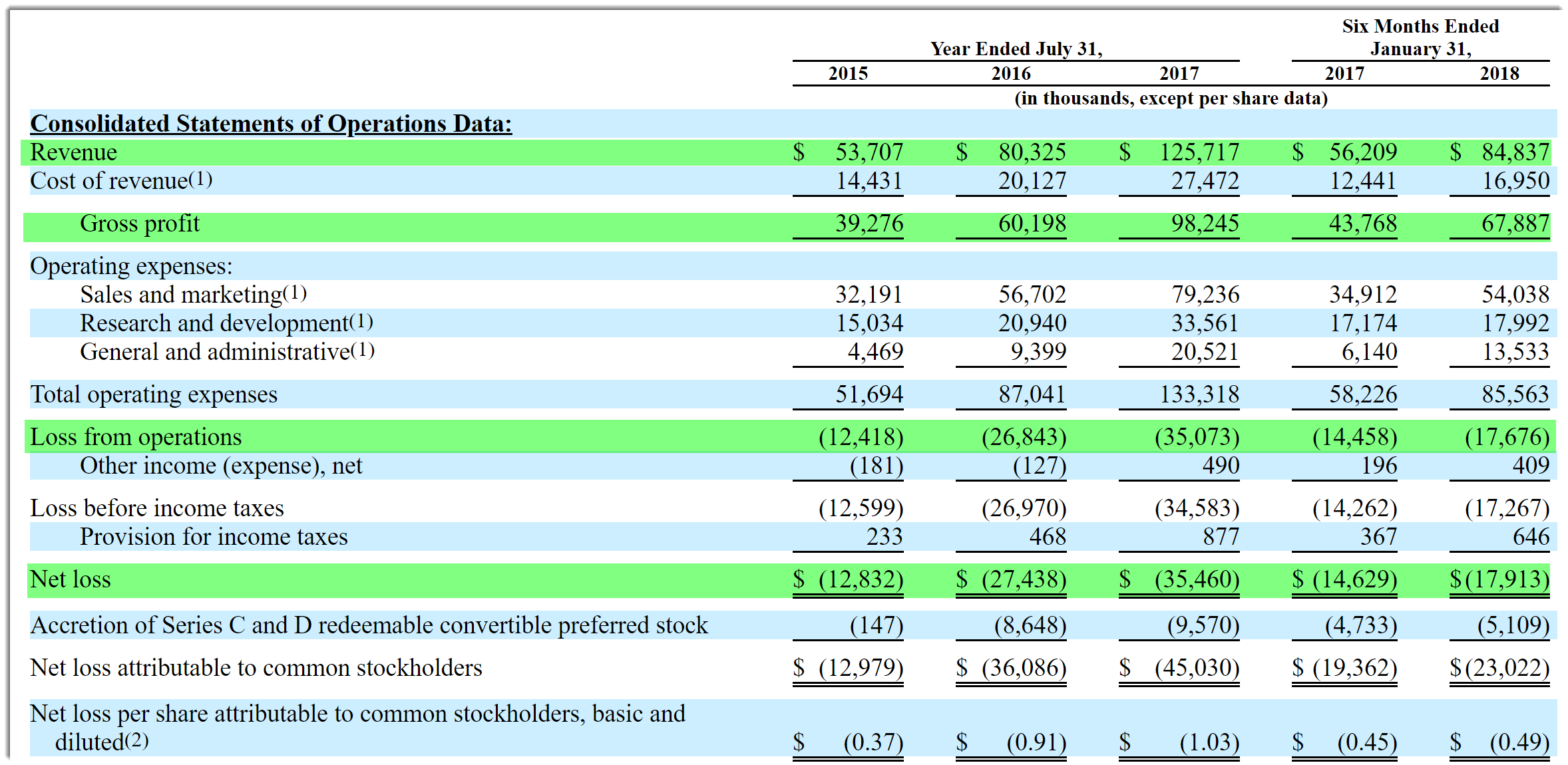 Zscaler Files For U S  IPO | Seeking Alpha