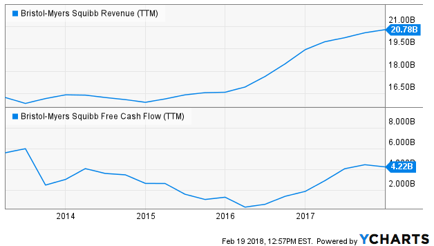 Analyzing the Insider Data for Bristol-Myers Squibb Company (BMY)