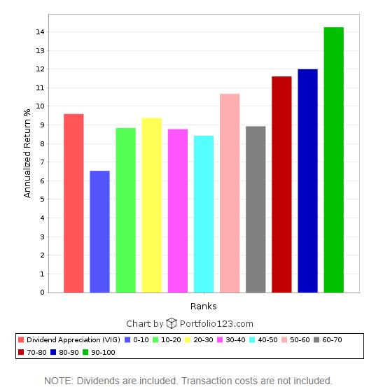 Dividend Growth Ranking Buckets
