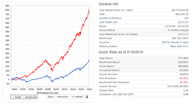 100 Stock Dividend Growth Portfolio