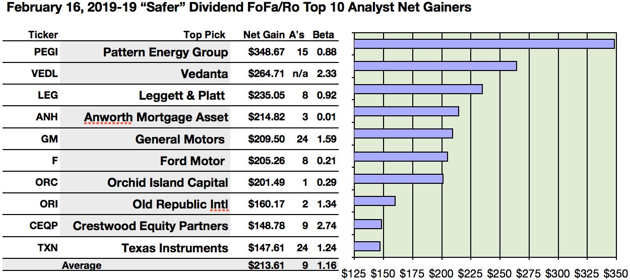 Safer Dividends Found From Fredrik Follower Favorite Rogue Top