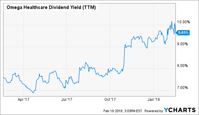 Omega Healthcare Looking For A Dividend Cut In 2019 Omega