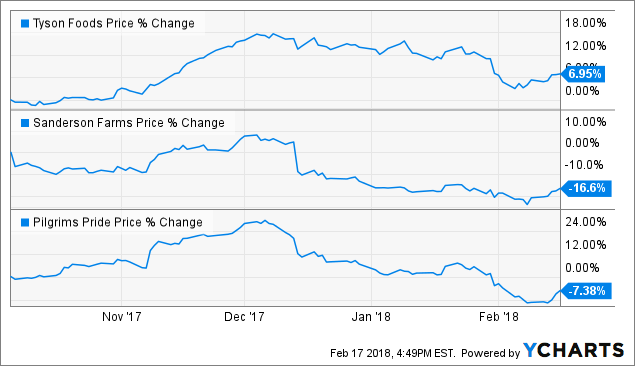 Tyson Foods Buy Now Or Forever Hold Your Peace Nyse Tsn Seeking Alpha