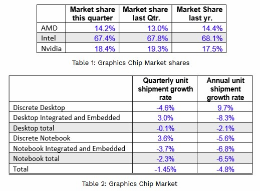 Why AMD Took Market Share In Graphics Chips From Nvidia
