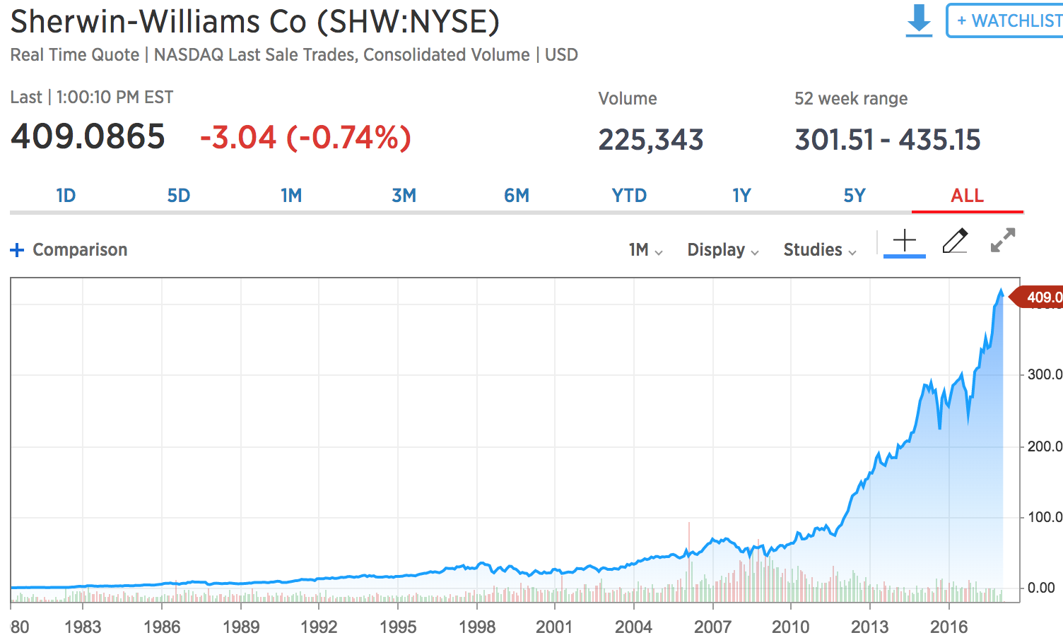 Sherwin Williams Stock Quote Pruning Income Cows  Investment Pancake  Seeking Alpha