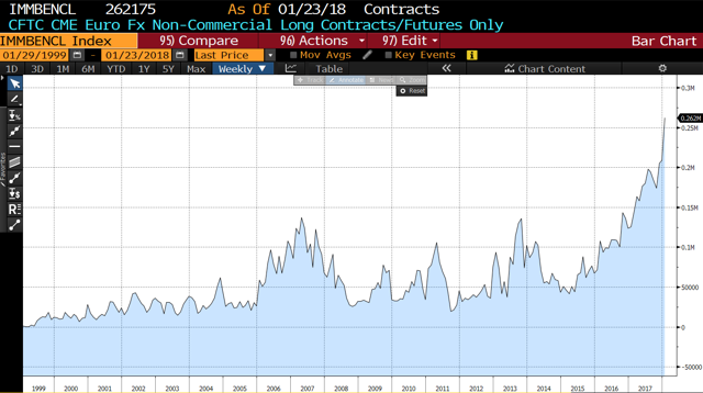 CFTC CME Euro FX Non-Commercial Long Contracts