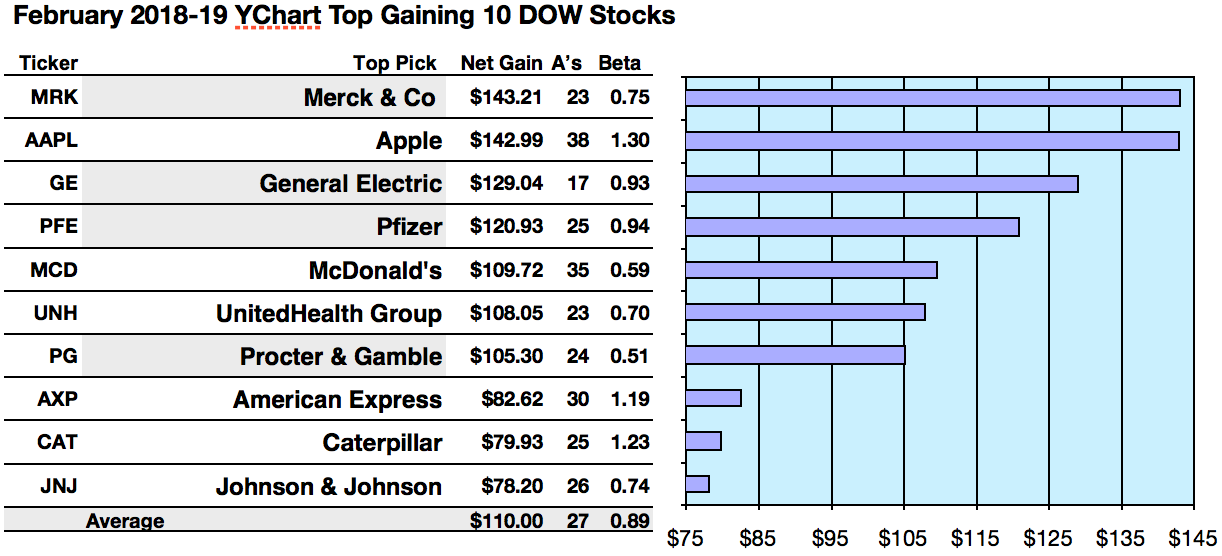 Dogs Of The Dow Upside Winners Apple Merck Ge And United Health
