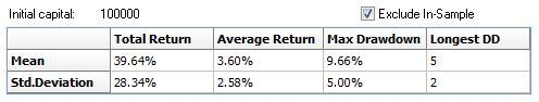 All calculations based on $100,000 for easy calculation. *Past performance is no guarantee of future results.