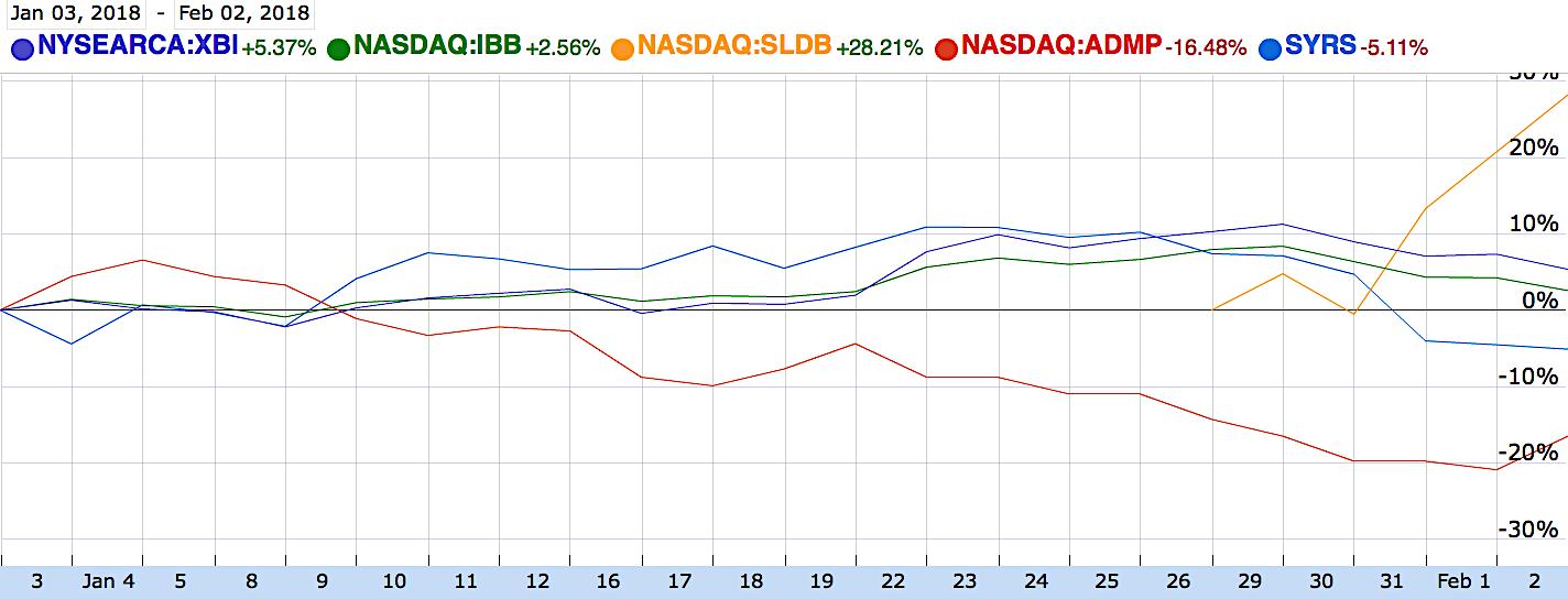 Ntla Intellia Therapeutics Inc Crowdsourced Stock Ratings