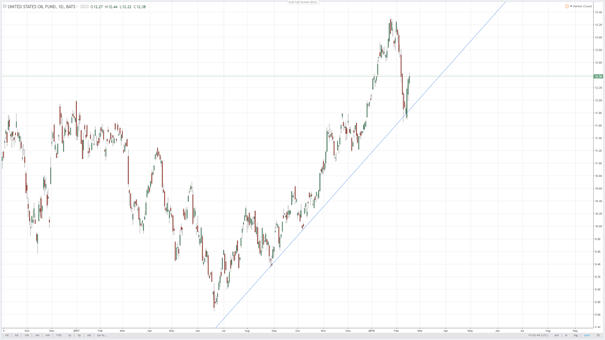 oil weekly uso weakness is around the corner   the united