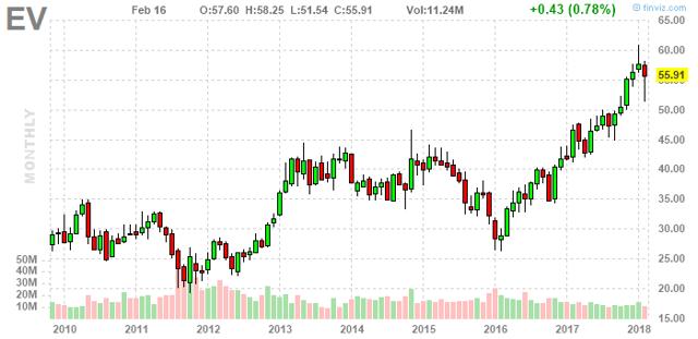 EV stock chart