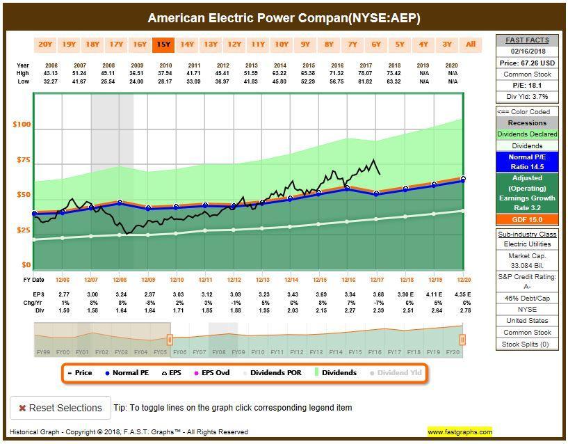 Dominion Energy Top Shelf Dominion Energy Inc Nysed