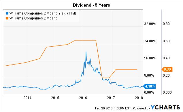 Is The Stock Risky? Williams Companies, Inc. (WMB)
