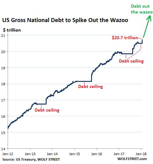 U S  Treasury Posts Gigantic $1 16 Trillion Shortfall In