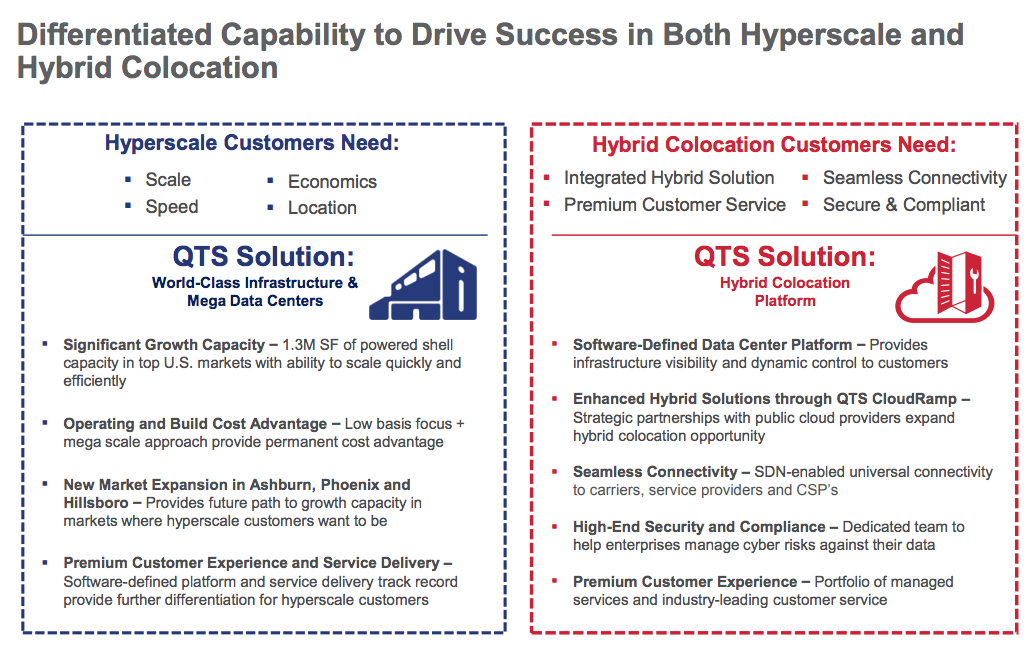 Data Centers: It's All About Hyperscale | Seeking Alpha