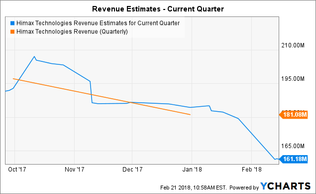 HIMX Revenue Estimates for Current Quarter data by YCharts