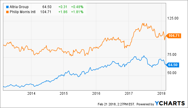 Philip Morris International (PM) Given New $123.00 Price Target at Morgan Stanley