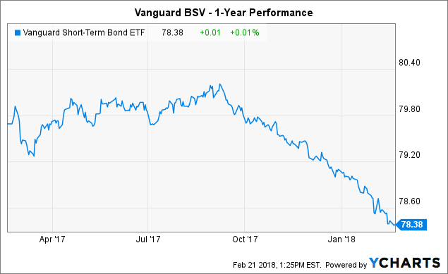 Vanguard Short-Term Bond ETF (BSV) Rises 0.0383% for Feb 22
