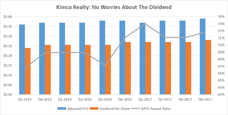 Earnings Estimates Analysis of: Kimco Realty Corporation (KIM), SemGroup Corporation (SEMG)