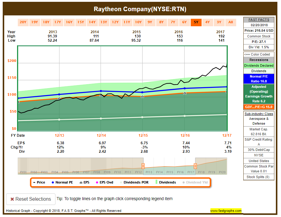 Northrop Grumman Vs Raytheon Which Company Is A Better Investment