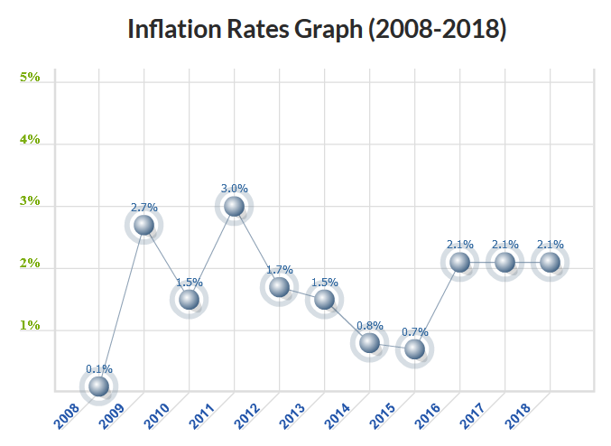 Source Us Inflation Calculator