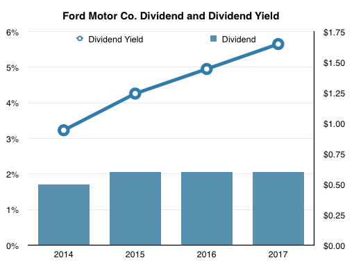 Ford or gm it 39 s an easy choice ford motor company for Ford motor company stock dividends
