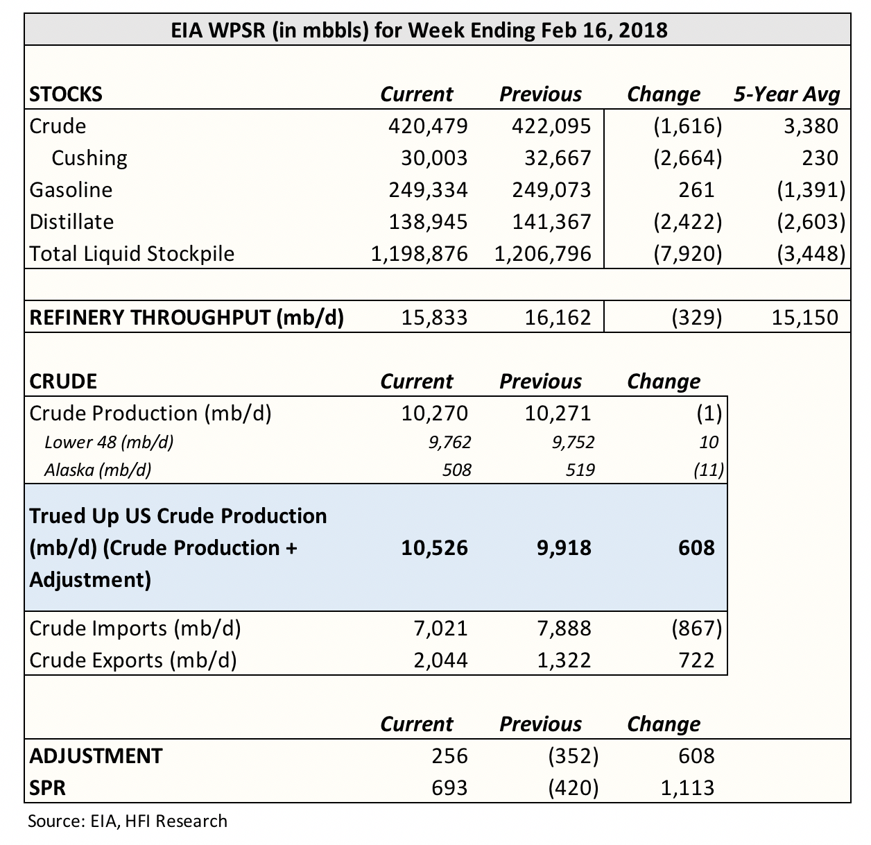 Well It S Getting Boring To Say This Over And Again But Eia Reported Another Bullish Oil Storage Report