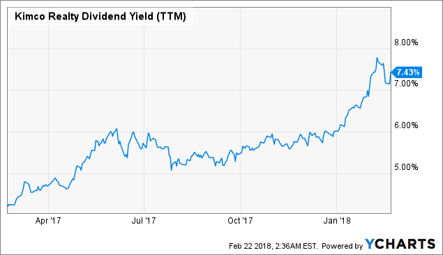 What's The Story Behind Kimco Realty Corporation (NYSE:KIM)