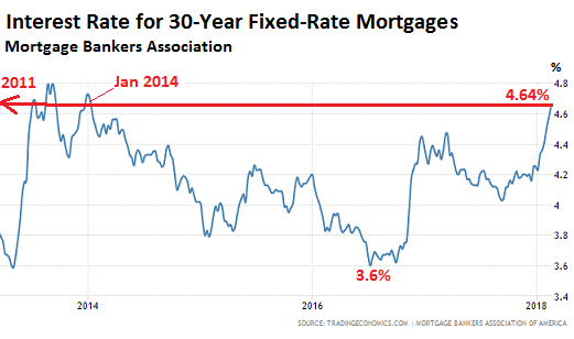 What Will Spiking Mortgage Rates, High Home Prices, And The