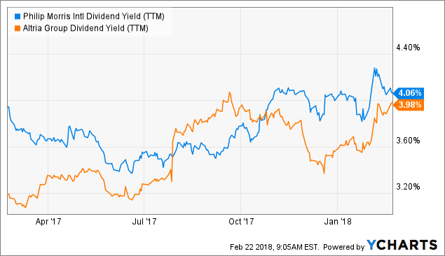 British American Tobacco Is A Great Dividend Stock Trading