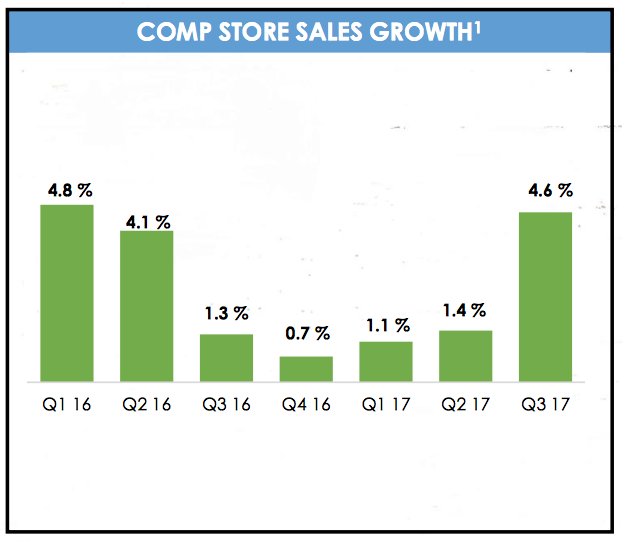 Sprouts Farmers Market (SFM) Posts Earnings Results, Beats Expectations By $0.01 EPS