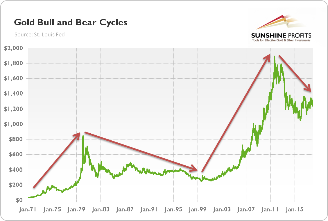 As One Can See There Were Only Four Cycles Compared To Six In The U S Dollar Two Gold Bull Markets And Bear