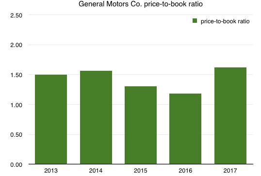 Chevy Stock Market Symbol Best Market 2017