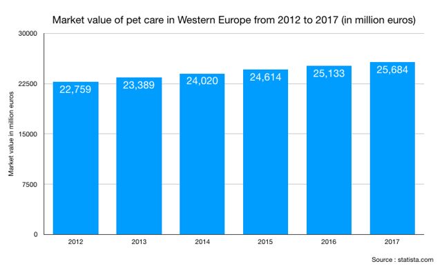 Market value of pet care in Western Europe from 2012 to 2017 (in million euros)