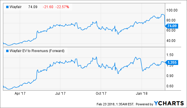 Wayfair's Crash Is An Opportunity