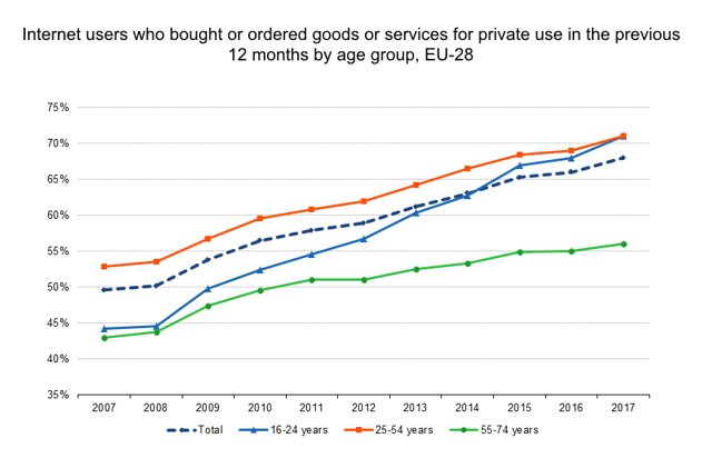 Internet users who bought or ordered goods or services for private use in the previous 12 months by age group, EU-28