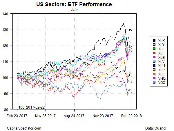SPDR S&P International Dividend ETF