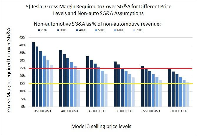 Tesla: Update On Gross Margin And SG&A