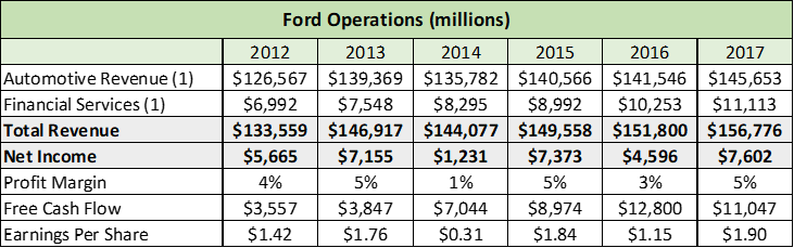 3 Reasons To Take A Gamble On Ford - Ford Motor Company