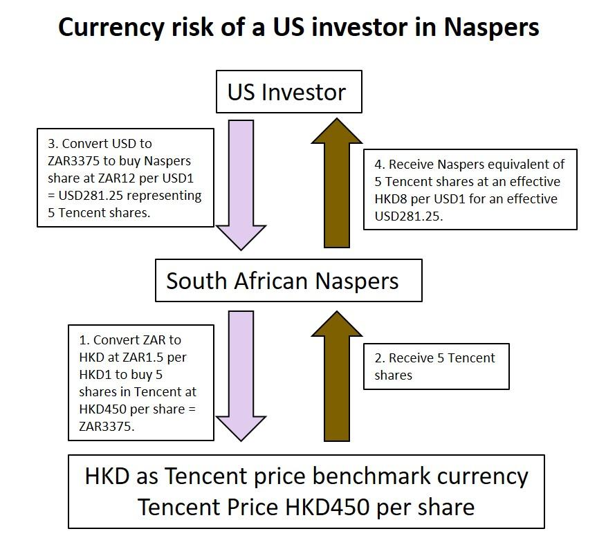 Currency Risk Of An Investor In Naspers