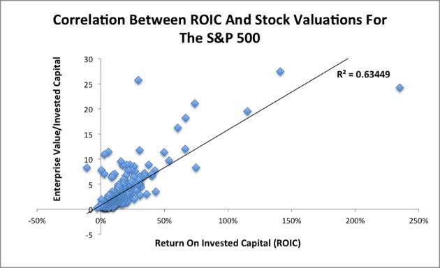 Steven Chen Blog | The Importance Of ROIC | Talkmarkets